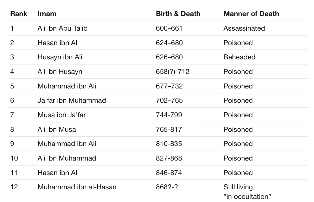 Who Are The 12 Imams